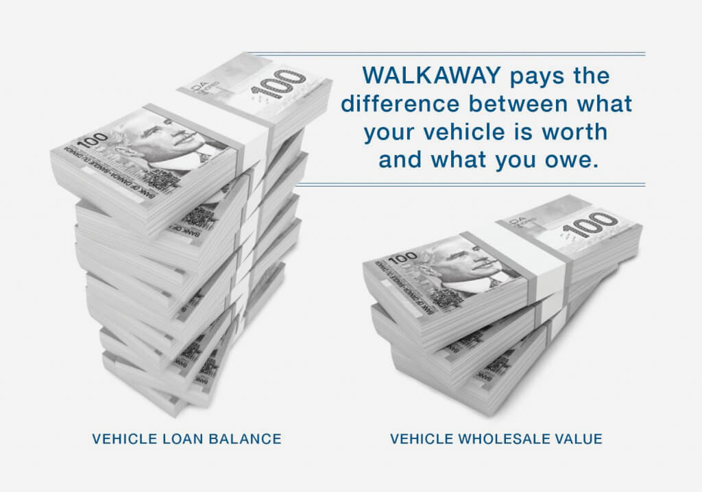 Walkway pays the difference between what your vehicle is worth and what you owe.